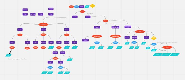 Updated Behaviour Tree